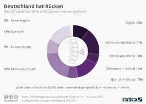 Rückenschmerzen Deutschland Statista