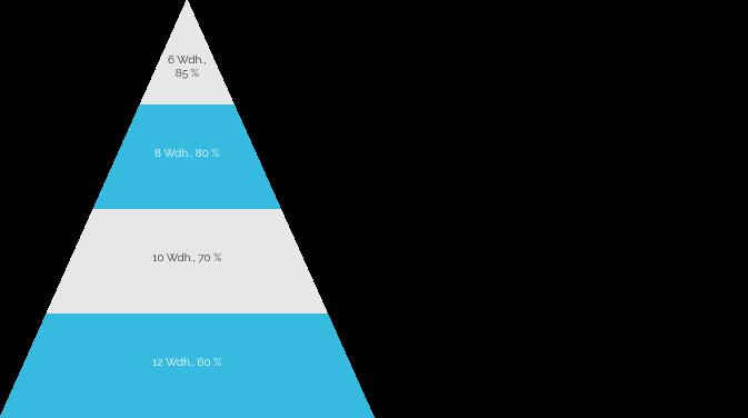 Die Normale Pyramide im Pyramidentraining: Die Wiederholungszahl sinkt, das Gewicht steigt