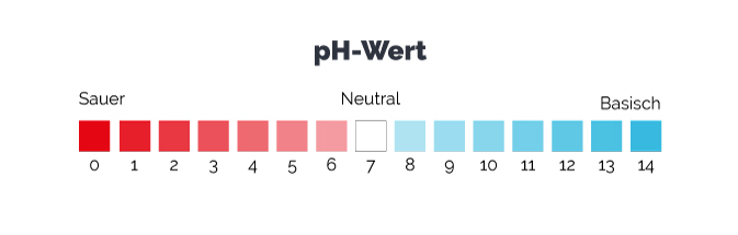 Die pH-Skala zeigt an, ob eine wässrige Lösung sauer, basisch oder neutral ist.