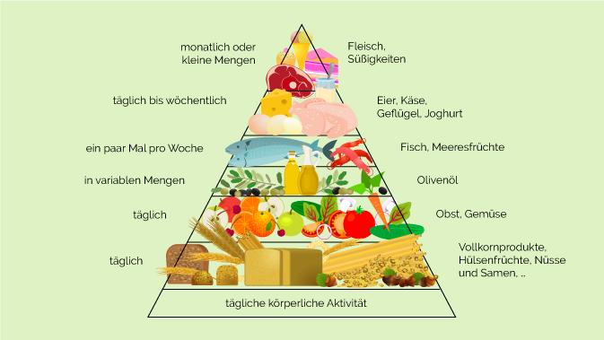 Lebensmittelpyramide Mediterrane Ernährung